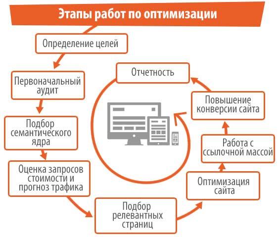 Оптимизация сайта - этапы работ