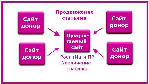 Продвижение статьями: схема