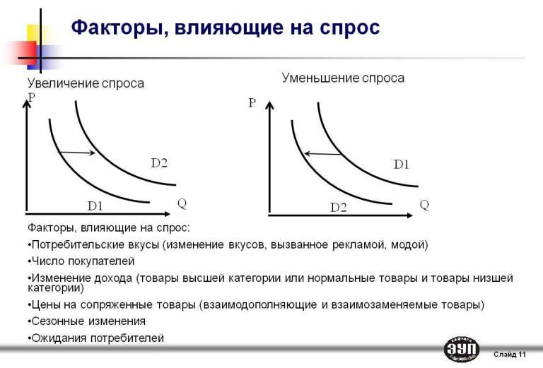 Факторы влияющие на спрос