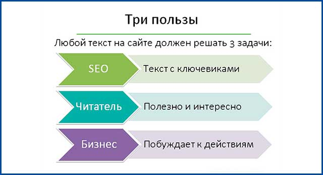 Задачи, которые решает текст для продвижения сайта