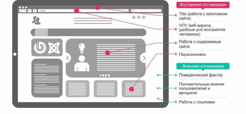 Как оптимизировать страницы сайта?
