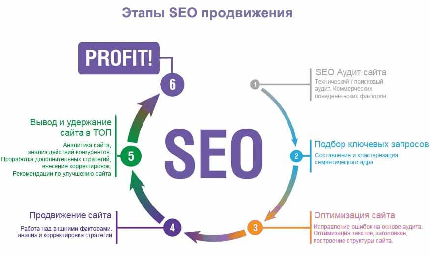 SEO-раскрутка сайтов Этапы