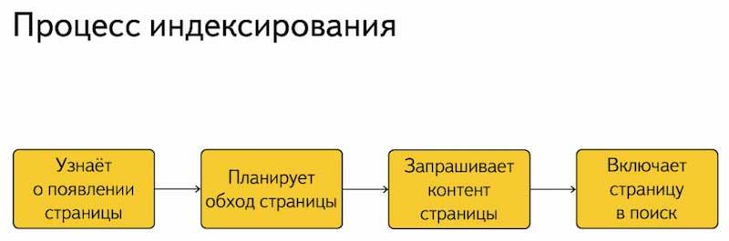 Индексирование сайта