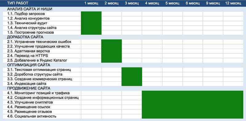 Тип работ на 1-2-3 месяц продвижения сайта